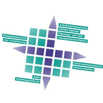 Arbeitsfelder des V3D ESF-Projektes im Logo dargestellt